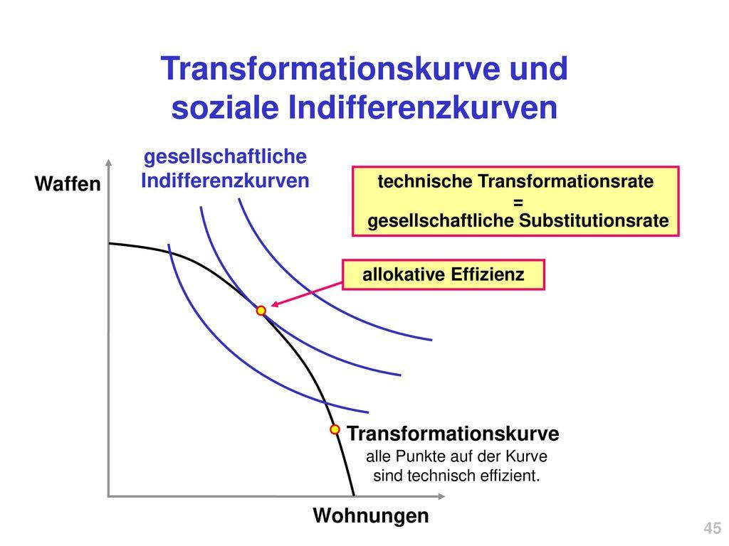 Transformationskurve und soziale Indifferenzkurven