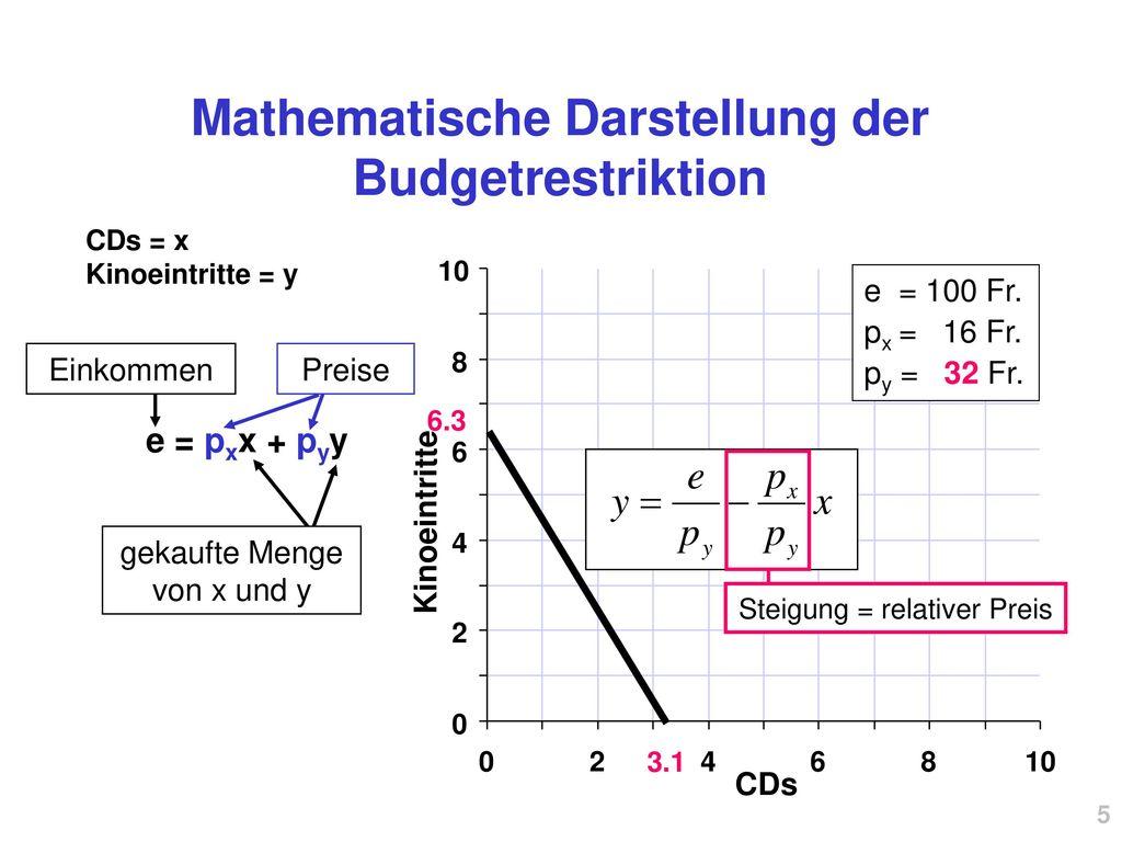 Mathematische Darstellung der Budgetrestriktion