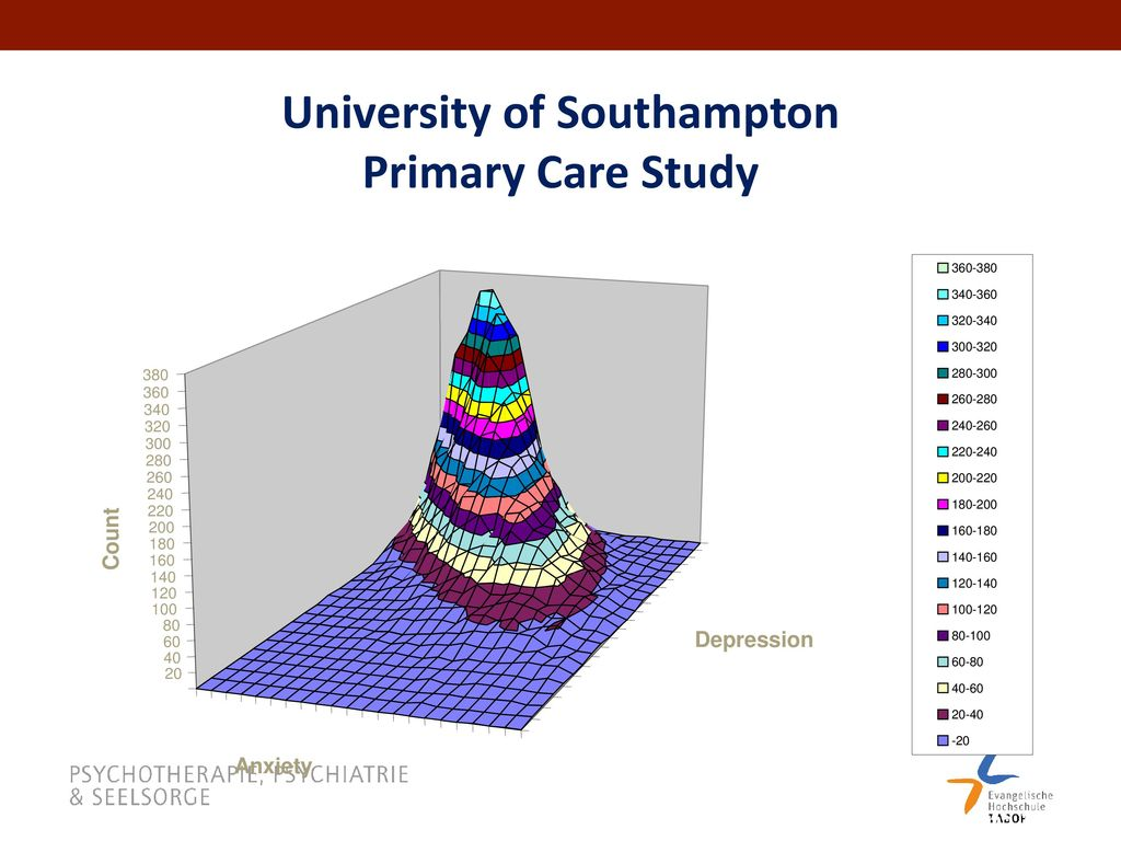University of Southampton Primary Care Study