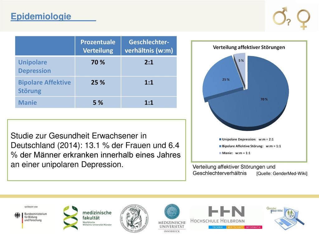 Prozentuale Verteilung Geschlechter-verhältnis (w:m)