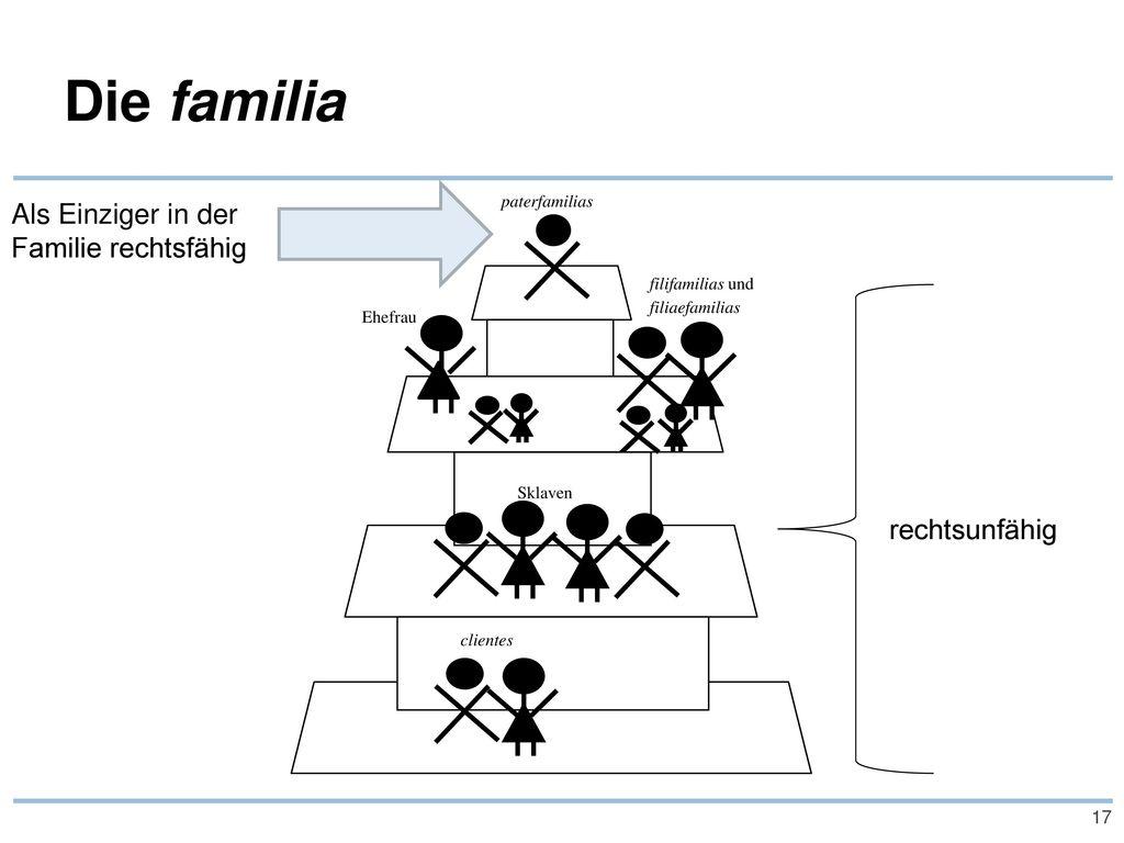 Die familia Als Einziger in der Familie rechtsfähig rechtsunfähig