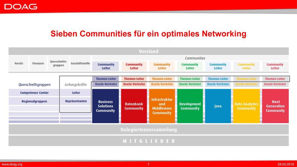 Sieben Communities für ein optimales Networking