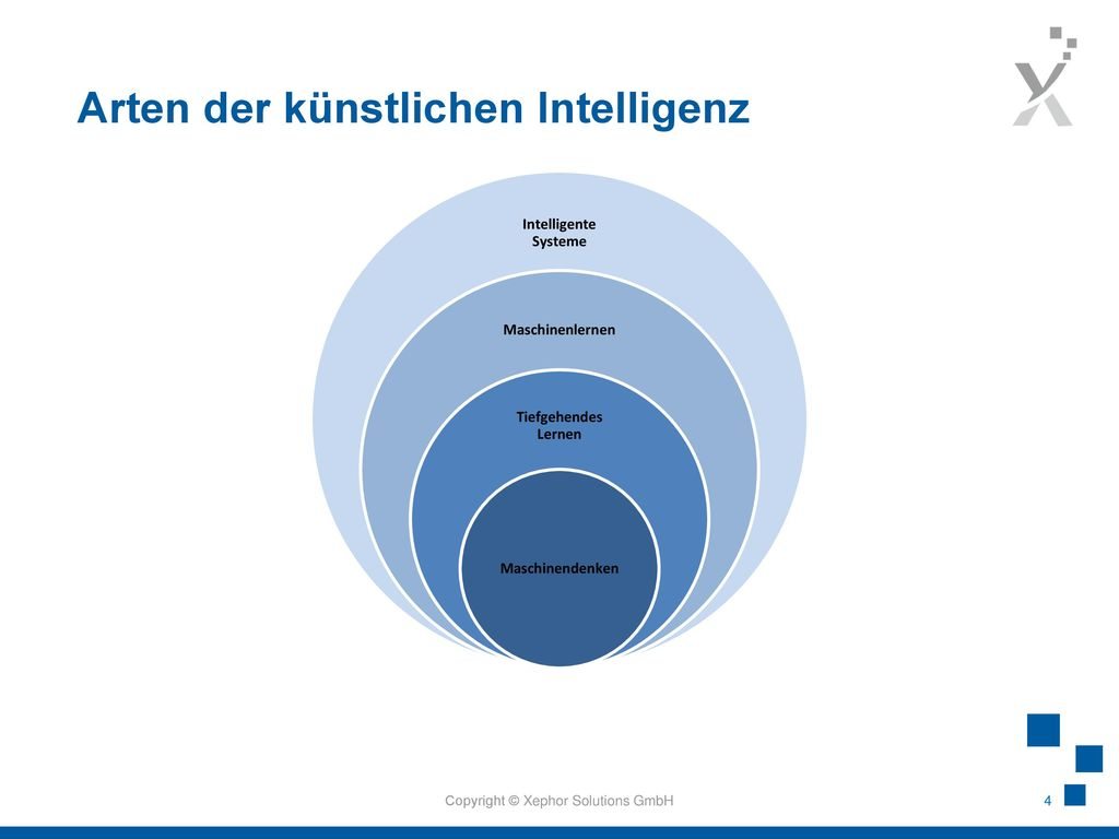 Arten der künstlichen Intelligenz