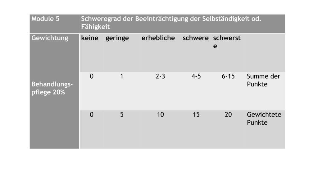 Module 5 Schweregrad der Beeinträchtigung der Selbständigkeit od. Fähigkeit. Gewichtung. keine. geringe.
