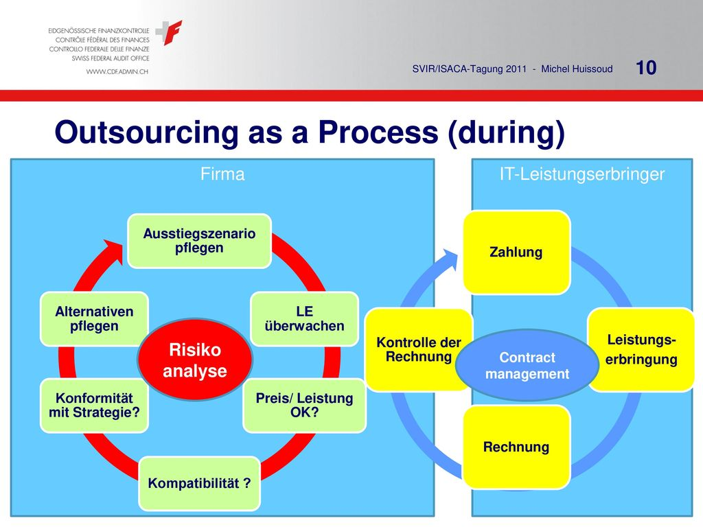 Outsourcing as a Process (during)