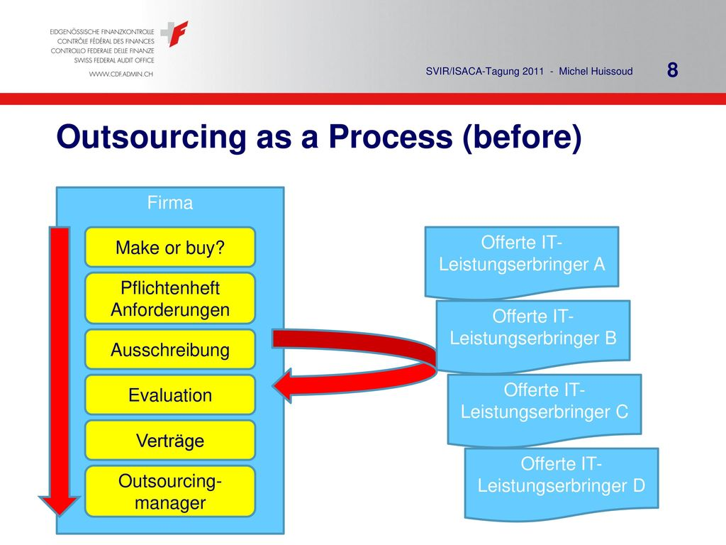 Outsourcing as a Process (before)