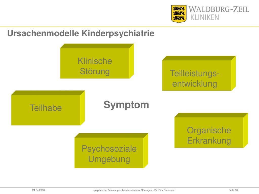 Symptom Ursachenmodelle Kinderpsychiatrie Klinische Störung