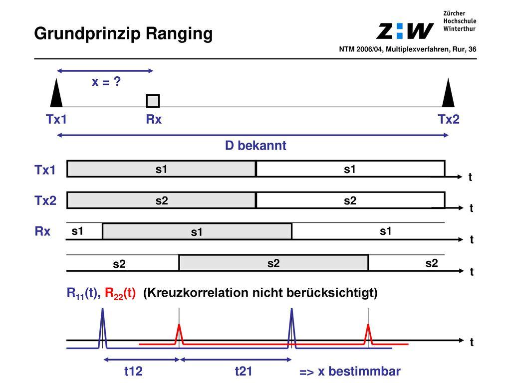 Grundprinzip Ranging x = Tx1 Rx Tx2 D bekannt Tx1 Tx2 Rx