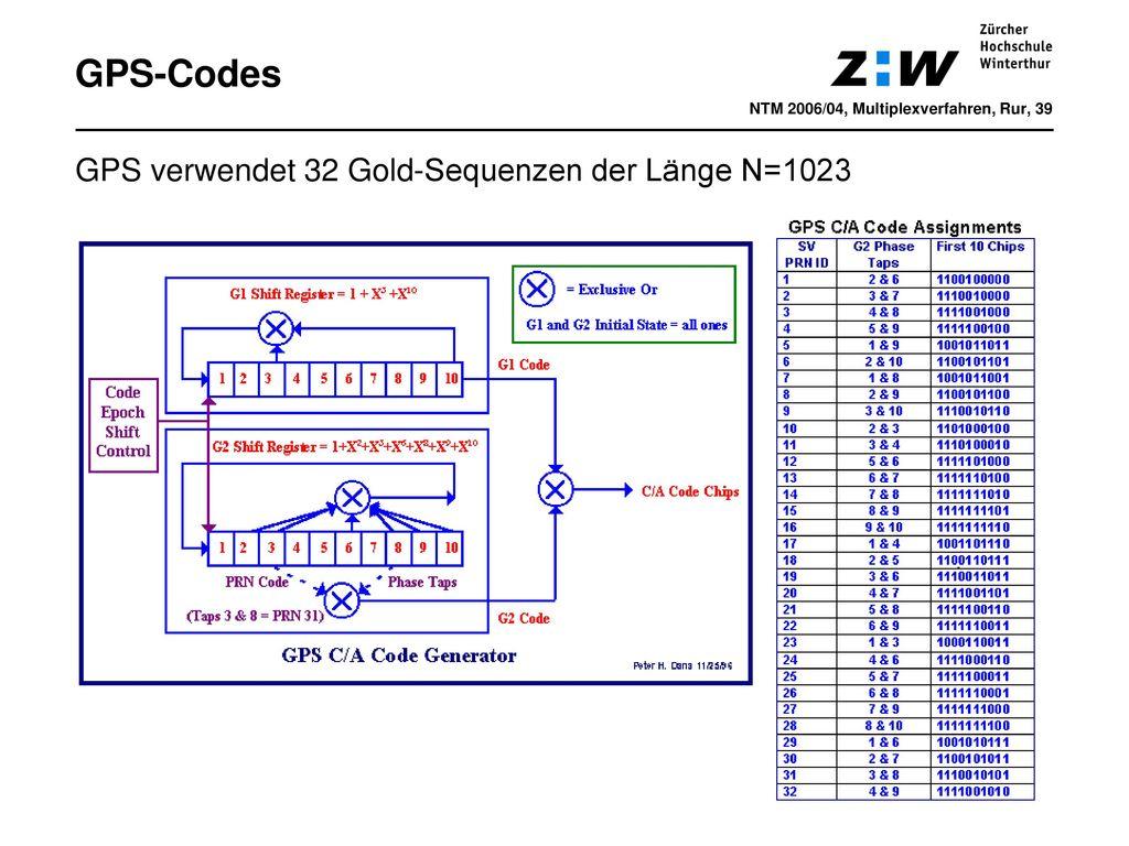 GPS-Codes GPS verwendet 32 Gold-Sequenzen der Länge N=1023