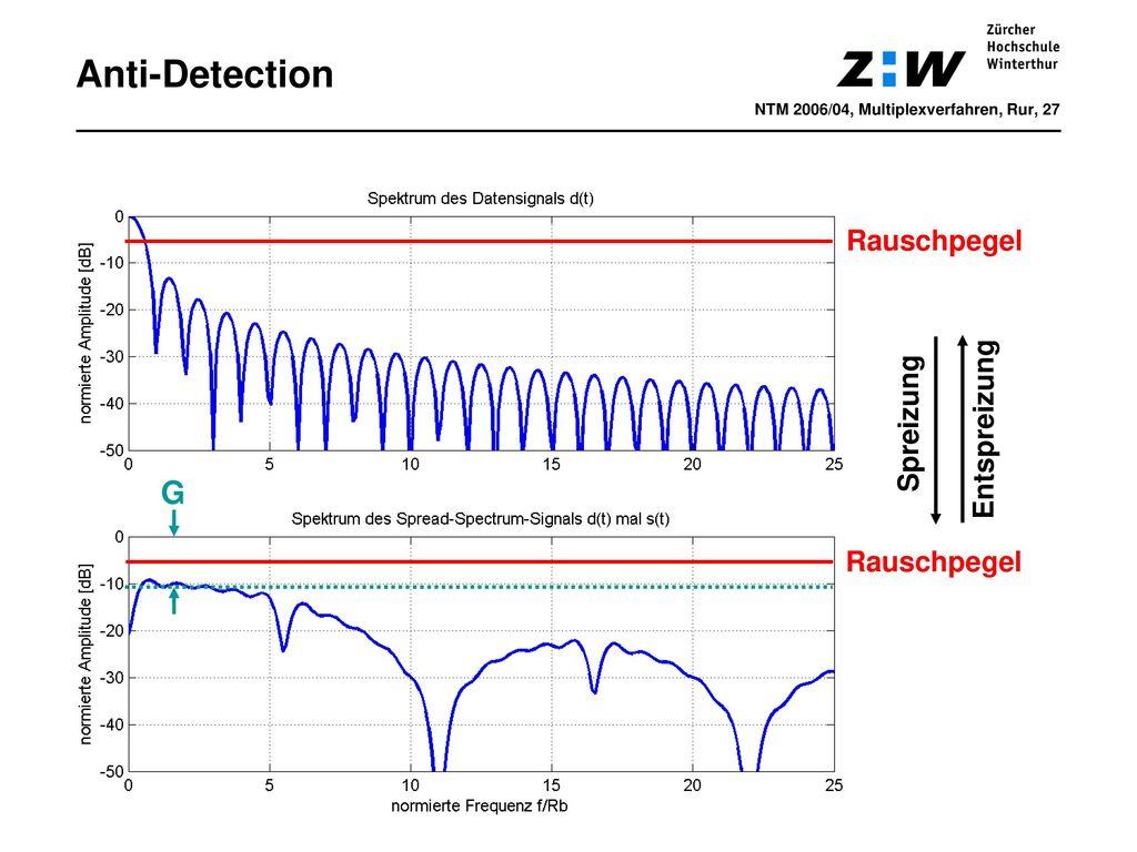 Anti-Detection G Rauschpegel Entspreizung Spreizung Rauschpegel