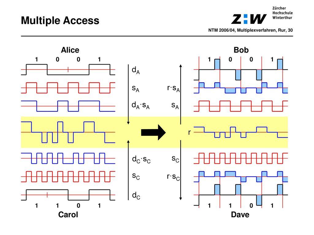 Multiple Access Alice Bob dA sA r·sA dA·sA sA r dC·sC sC sC r·sC dC
