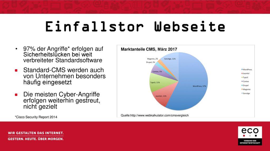 Einfallstor Webseite 97% der Angriffe* erfolgen auf Sicherheitslücken bei weit verbreiteter Standardsoftware.