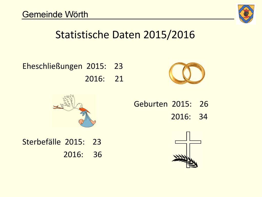 Statistische Daten 2015/2016 Eheschließungen 2015: 23 2016: 21 Geburten 2015: 26 2016: 34 Sterbefälle 2015: 23 2016: 36