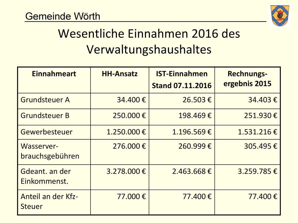 Wesentliche Einnahmen 2016 des Verwaltungshaushaltes