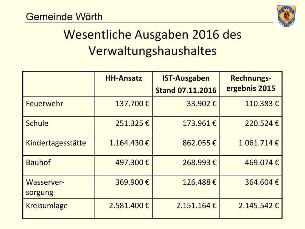 Wesentliche Ausgaben 2016 des Verwaltungshaushaltes