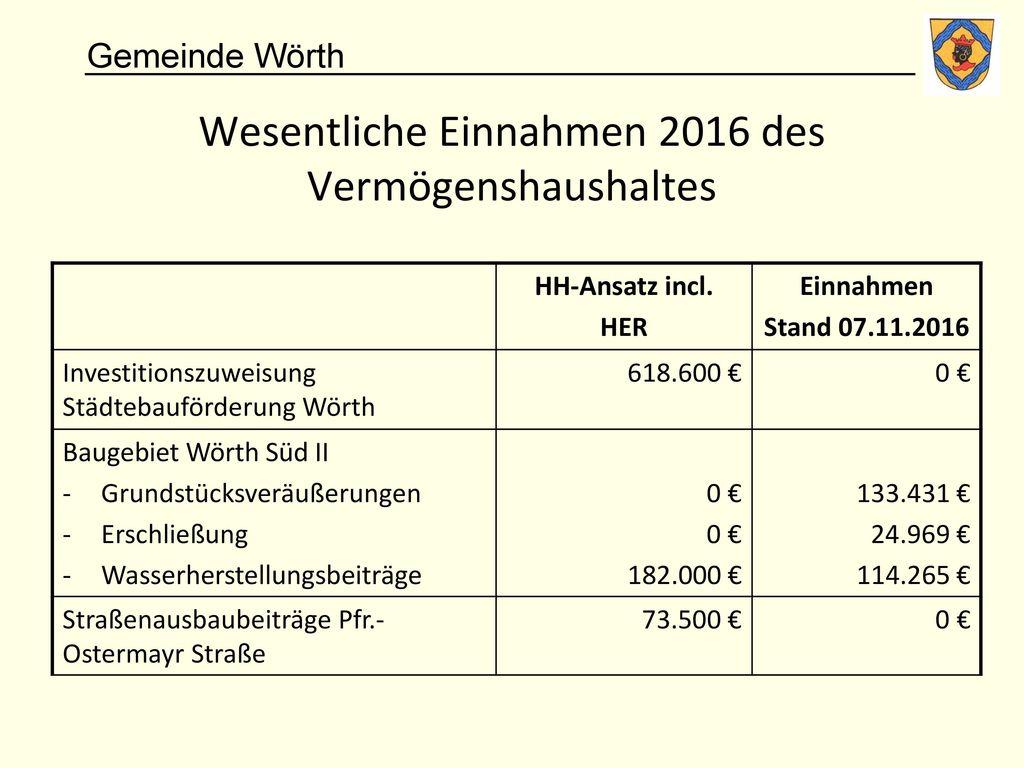 Wesentliche Einnahmen 2016 des Vermögenshaushaltes