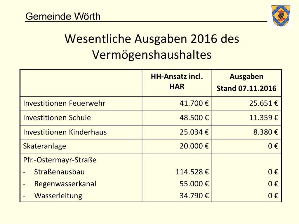 Wesentliche Ausgaben 2016 des Vermögenshaushaltes