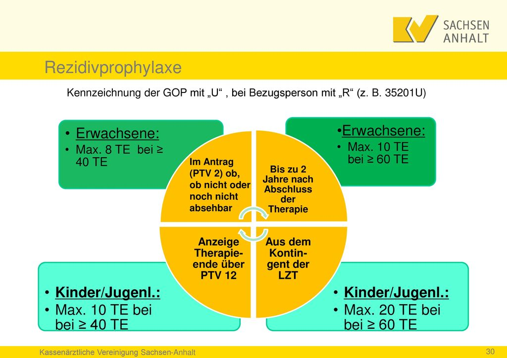 Rezidivprophylaxe Erwachsene: Kinder/Jugenl.: