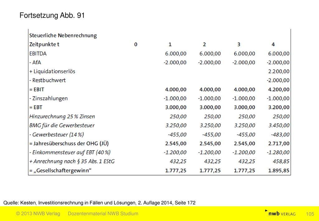 Fortsetzung Abb. 91 Quelle: Kesten, Investitionsrechnung in Fällen und Lösungen, 2. Auflage 2014, Seite 172.