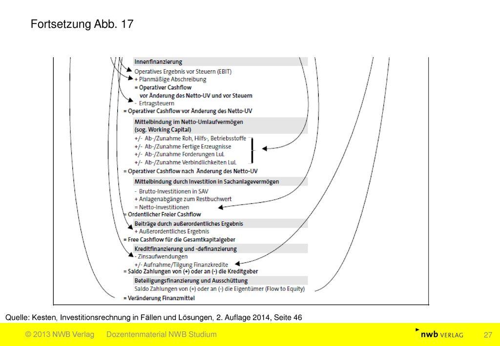 Fortsetzung Abb. 17 Quelle: Kesten, Investitionsrechnung in Fällen und Lösungen, 2. Auflage 2014, Seite 46.