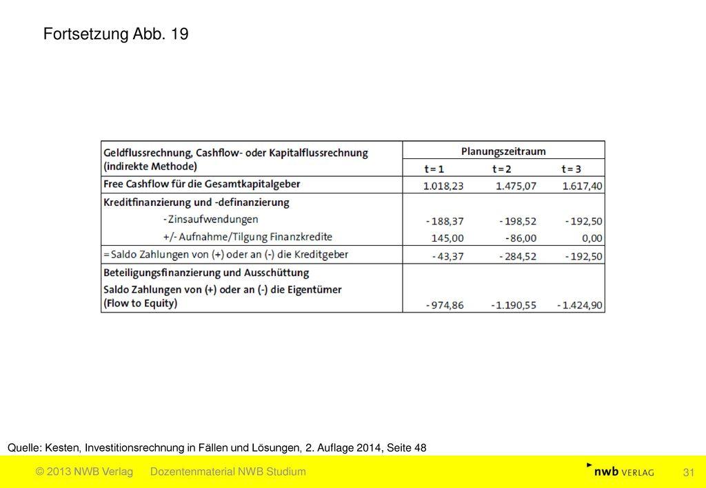 Fortsetzung Abb. 19 Quelle: Kesten, Investitionsrechnung in Fällen und Lösungen, 2. Auflage 2014, Seite 48.