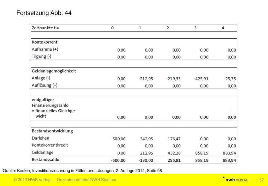 Fortsetzung Abb. 44 Quelle: Kesten, Investitionsrechnung in Fällen und Lösungen, 2. Auflage 2014, Seite 98.
