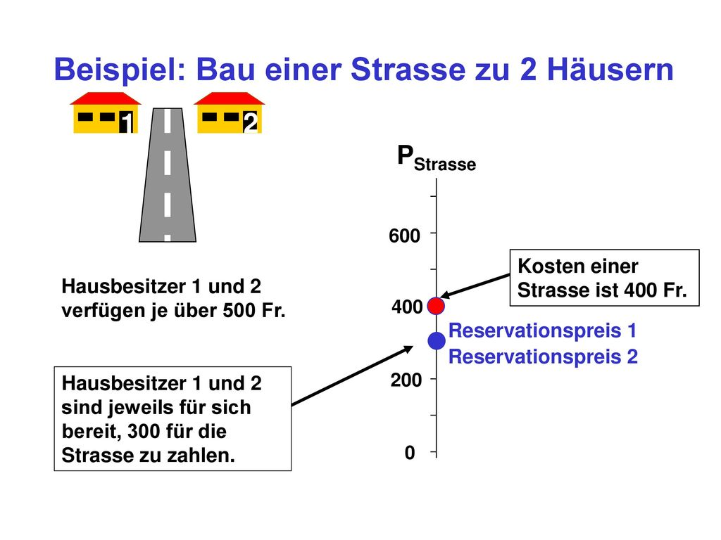Beispiel: Bau einer Strasse zu 2 Häusern