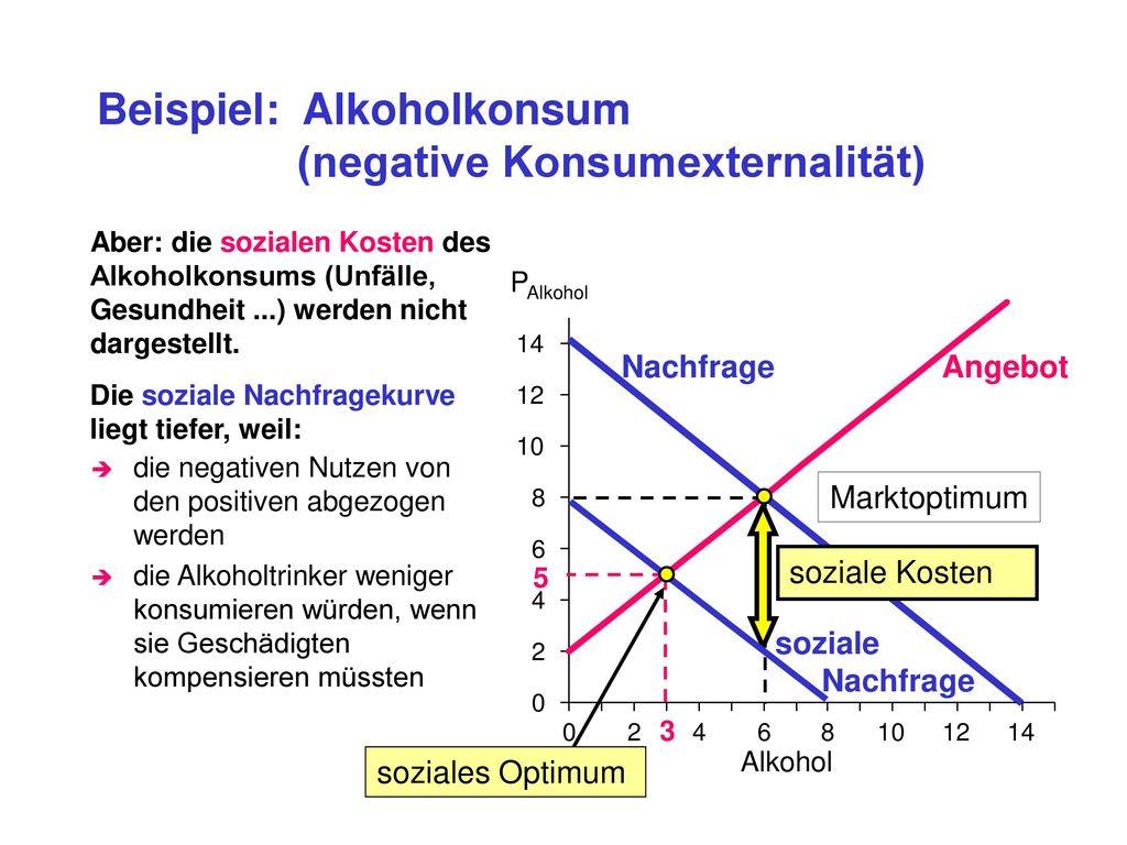 Beispiel: Alkoholkonsum (negative Konsumexternalität)