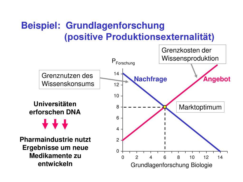 Beispiel: Grundlagenforschung (positive Produktionsexternalität)