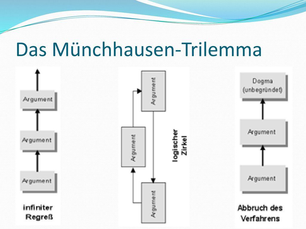 Das Münchhausen-Trilemma