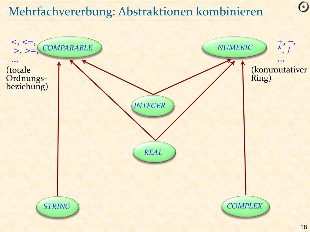 Mehrfachvererbung: Abstraktionen kombinieren