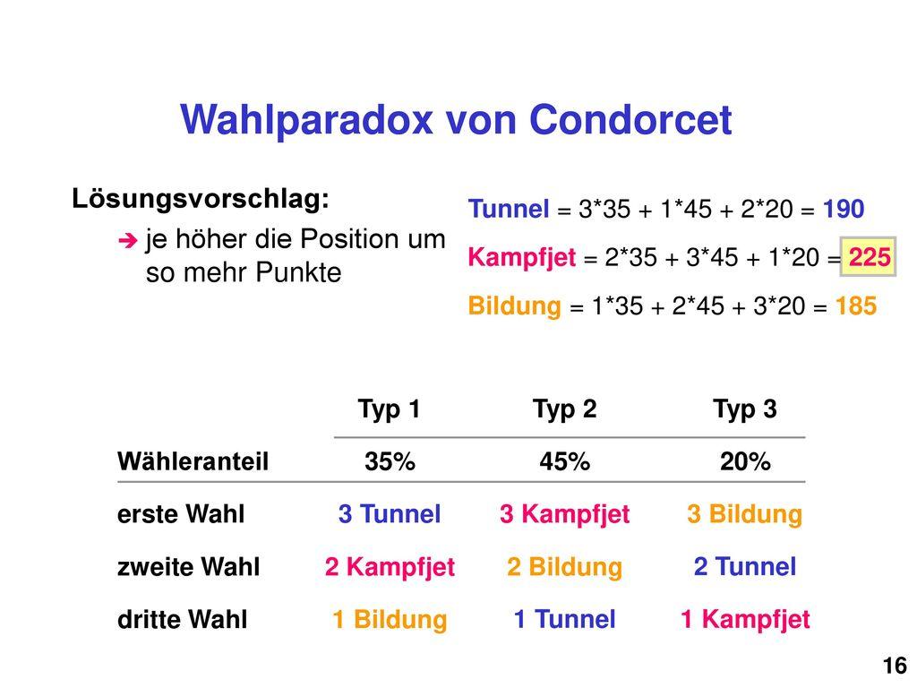 Wahlparadox von Condorcet