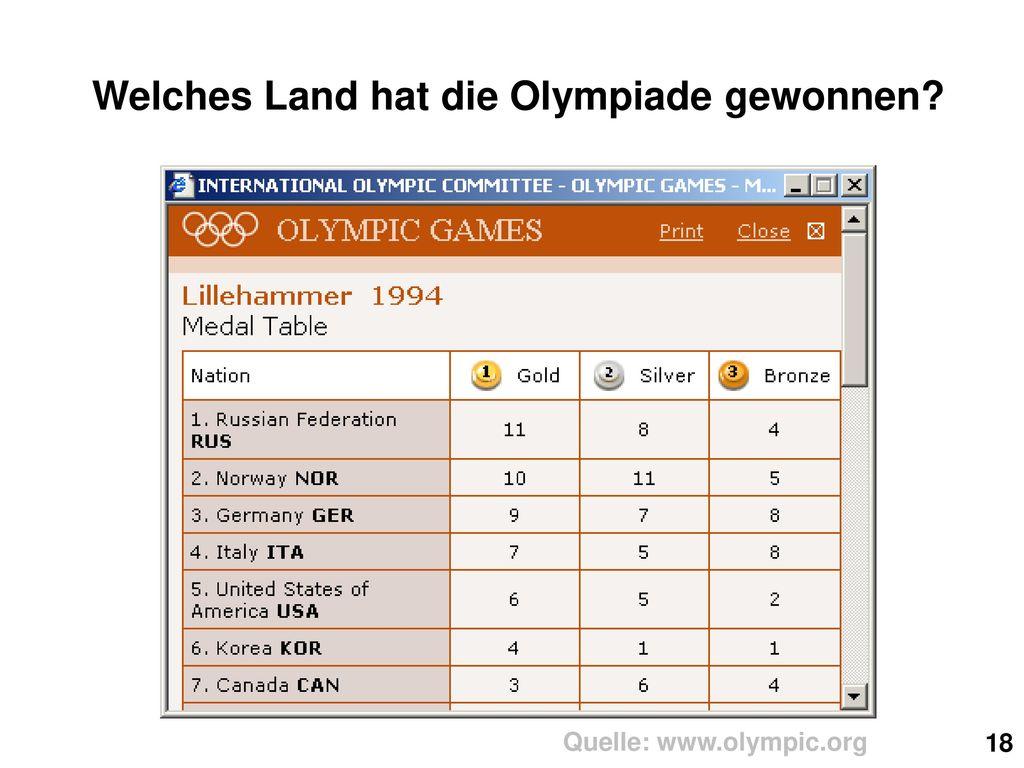 Welches Land hat die Olympiade gewonnen Quelle: www.olympic.org