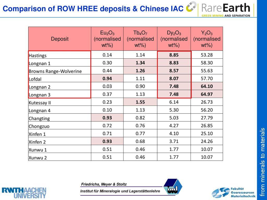 Comparison of ROW HREE deposits & Chinese IAC