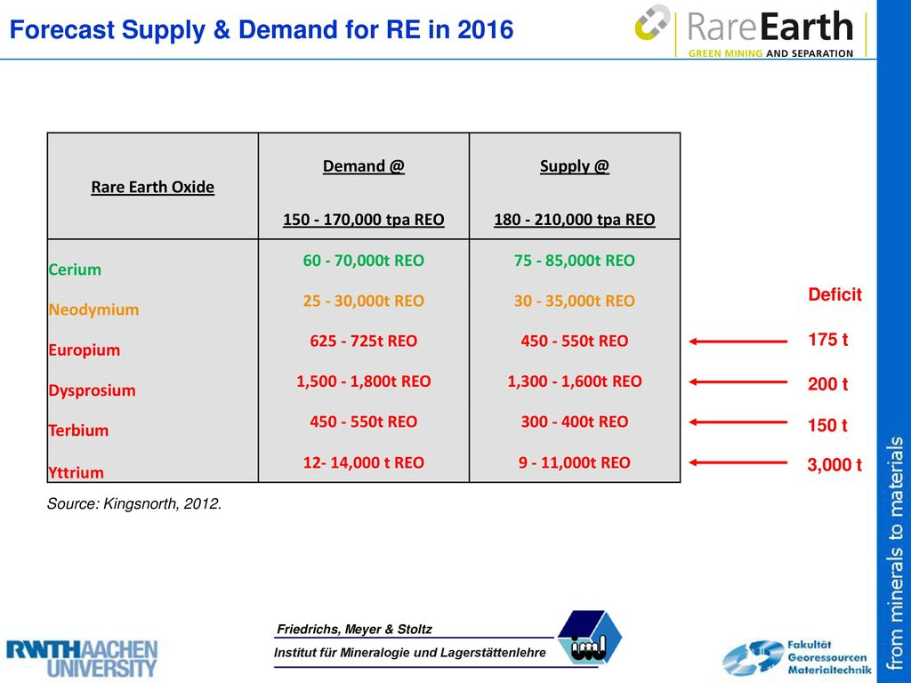 Forecast Supply & Demand for RE in 2016