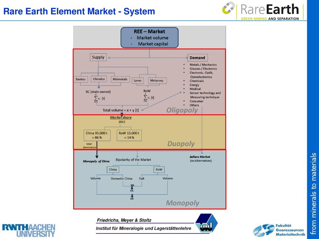 Rare Earth Element Market - System