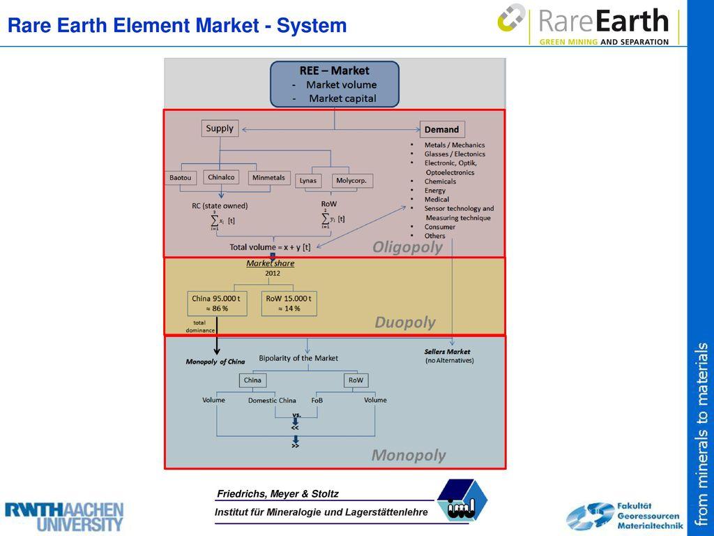 Rare Earth Element Market - System
