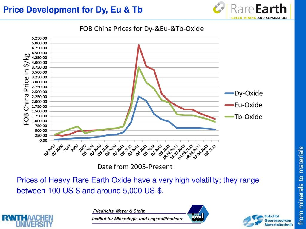 Price Development for Dy, Eu & Tb