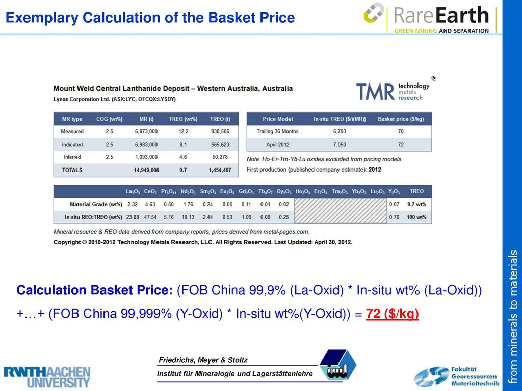 Exemplary Calculation of the Basket Price