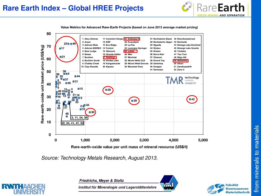 Rare Earth Index – Global HREE Projects