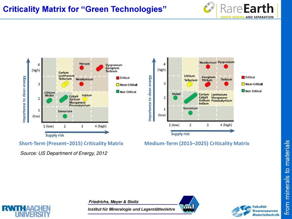 Criticality Matrix for Green Technologies