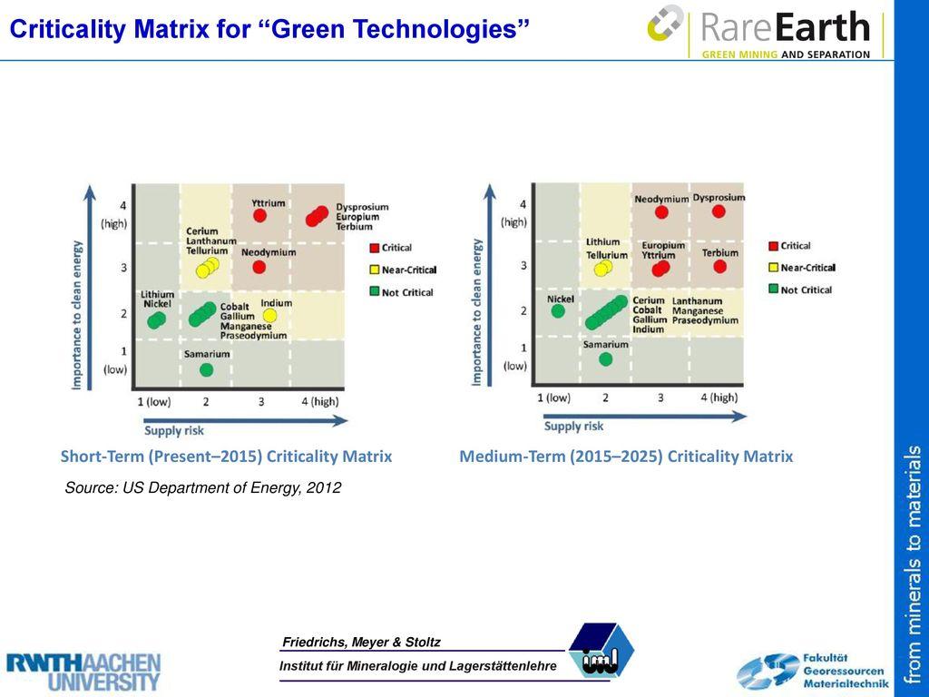 Criticality Matrix for Green Technologies