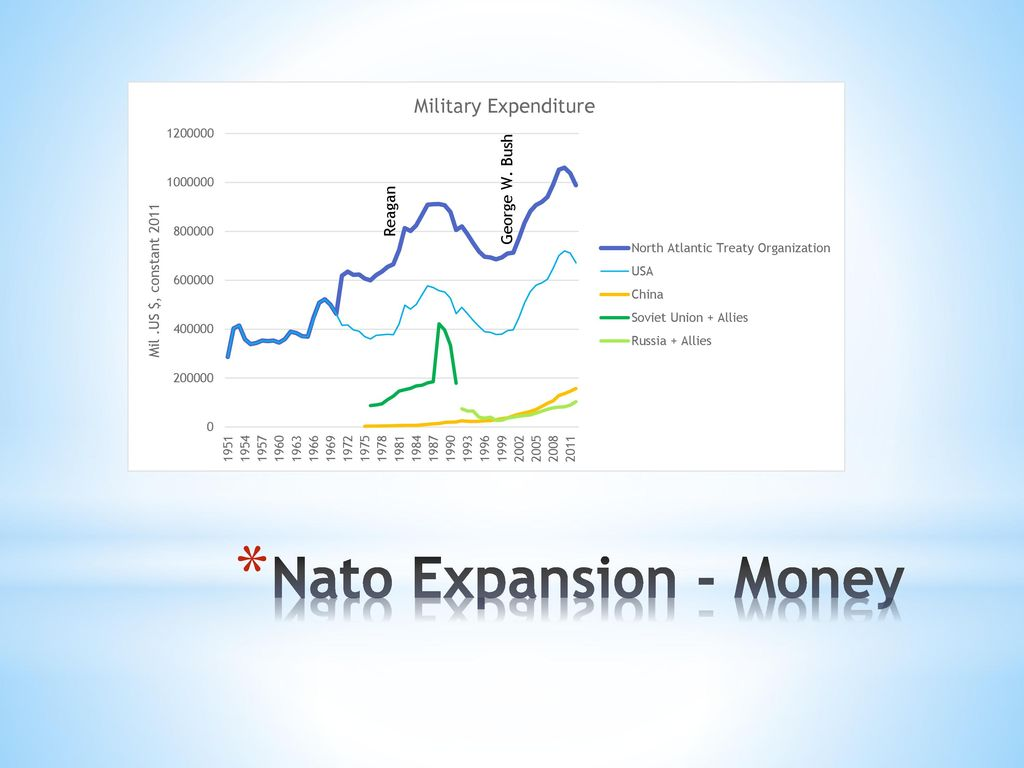 Nato Expansion - Money