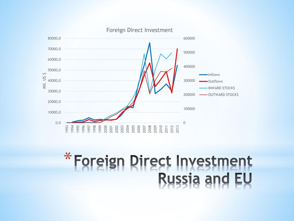 Foreign Direct Investment Russia and EU