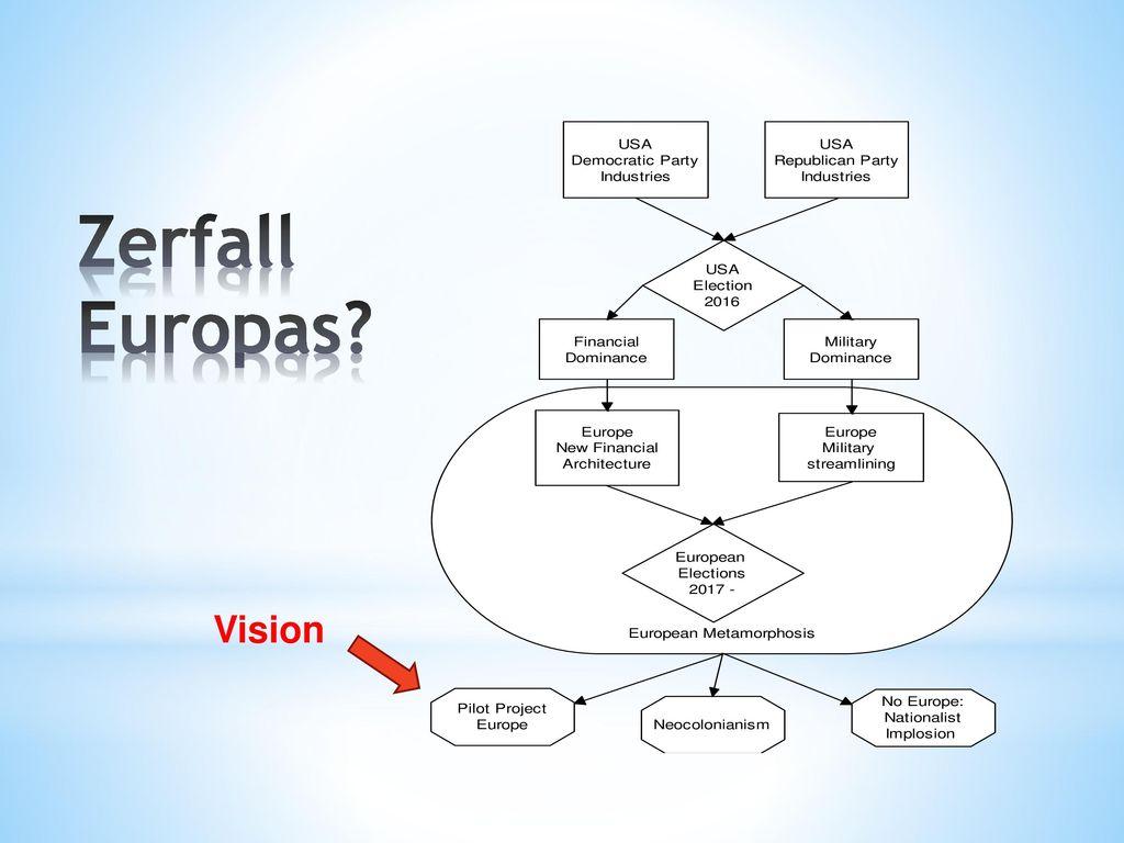 Zerfall Europas Vision