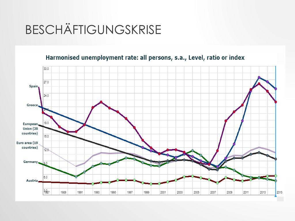 Beschäftigungskrise