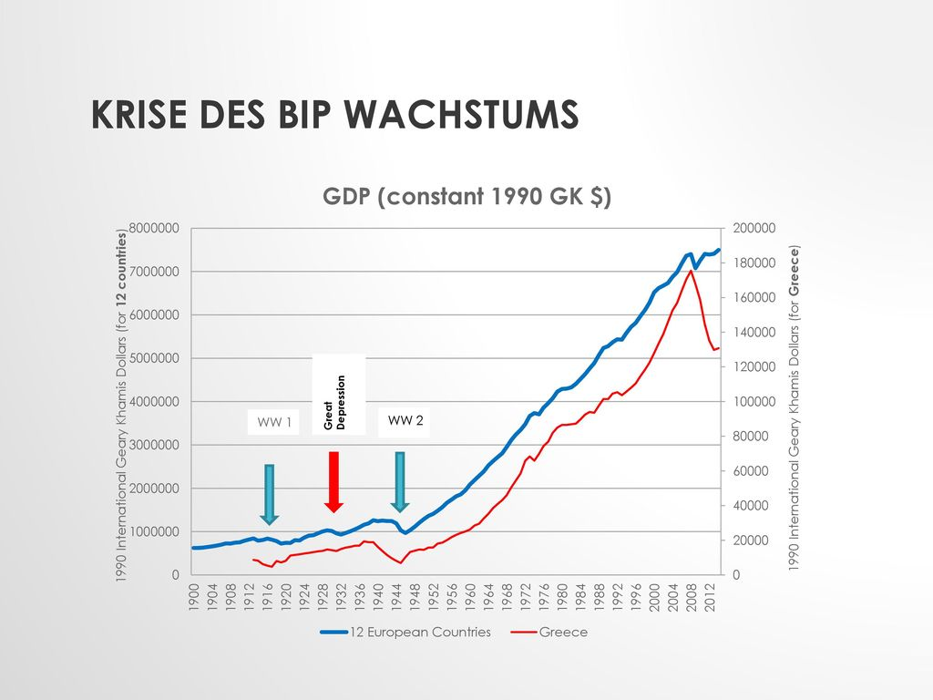 Krise des BIP Wachstums