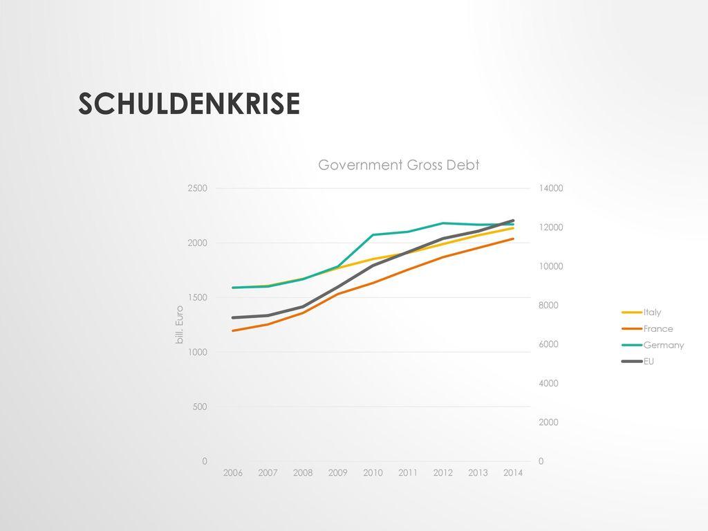 Schuldenkrise