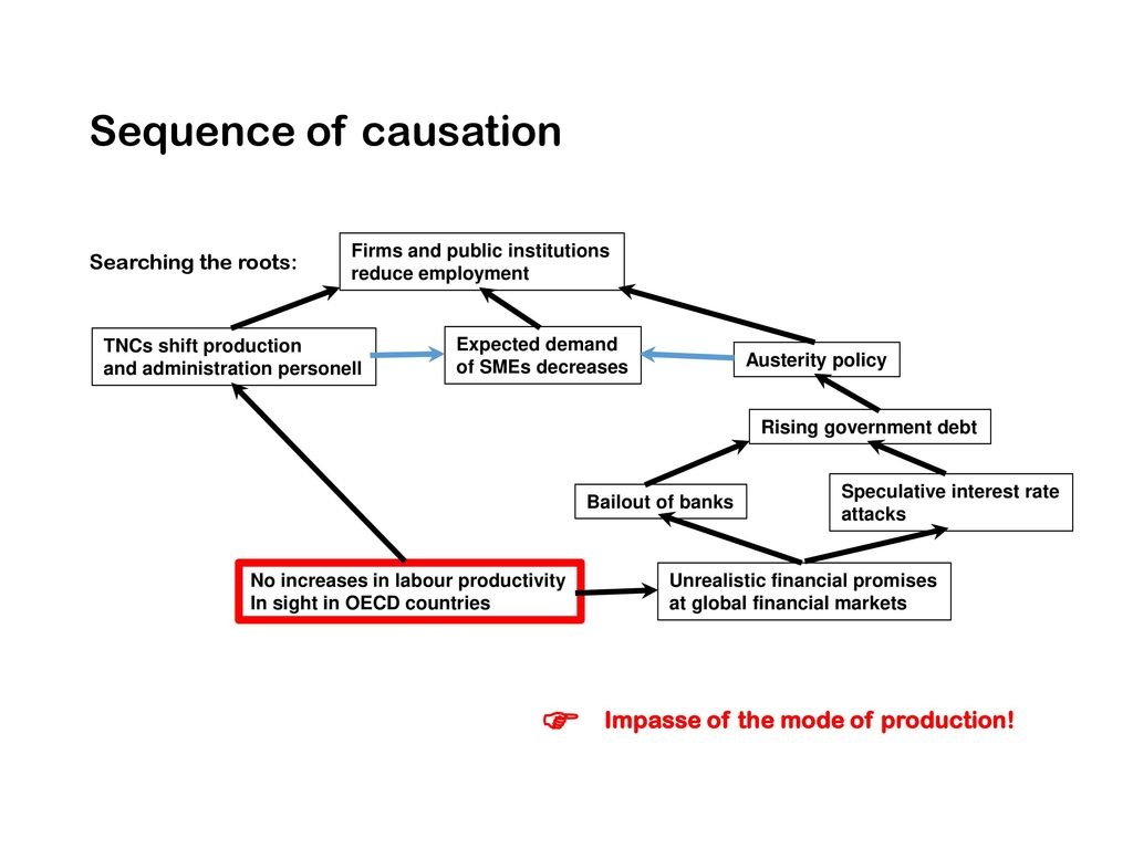 Sequence of causation  Impasse of the mode of production!