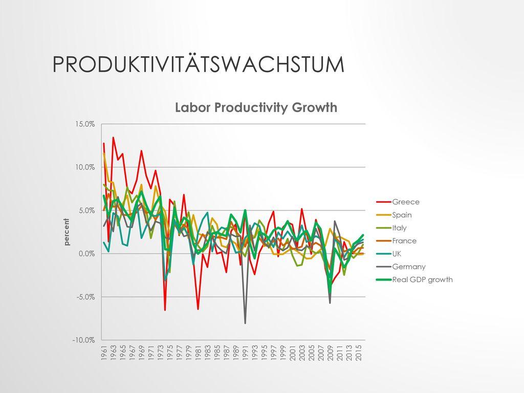 Produktivitätswachstum